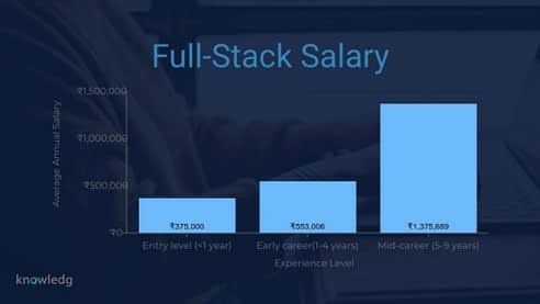 Full-stack salary based on experience level